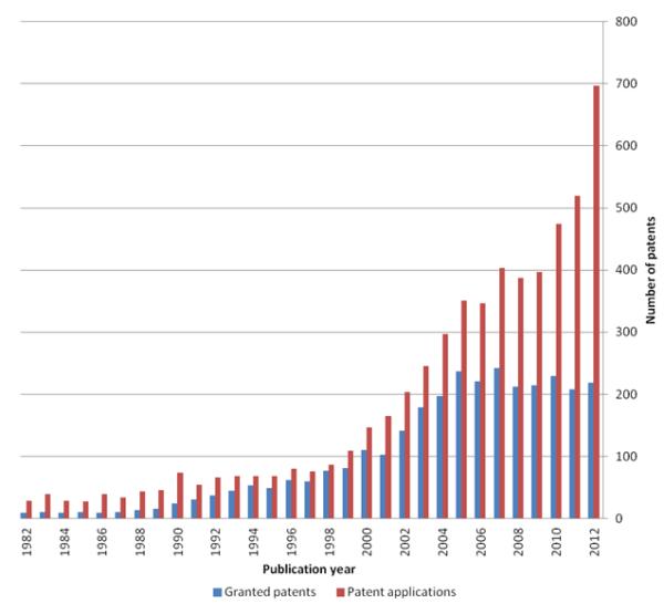 Evolution du nombre de dépôt de brevet vs. les brevets accordés