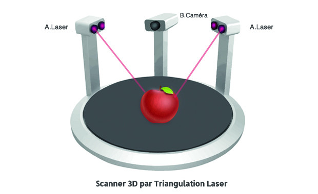 triangulation laser