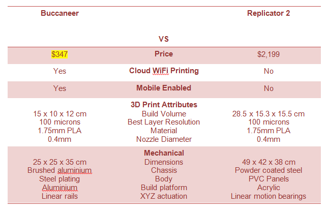Les caractéristiques techniques de la Buccaneer comparées à la Replicator 2 de MakerBot