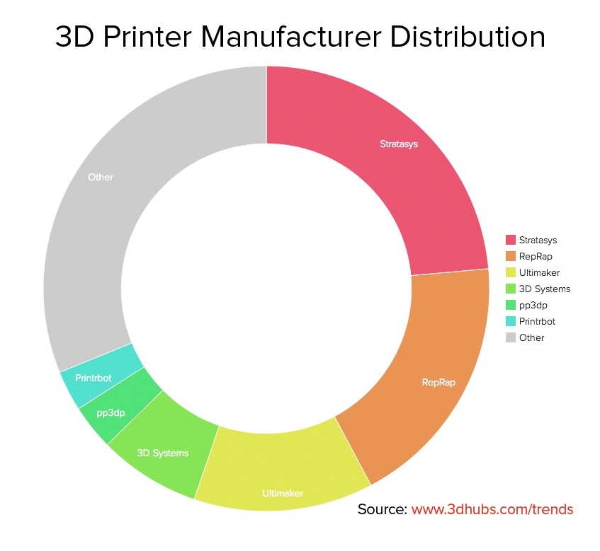article_trends3Dhubs_nov2014_3