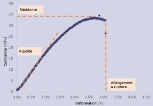 Exemple de courbe de contrainte/déformation obtenue à l'aide d'un essai de traction