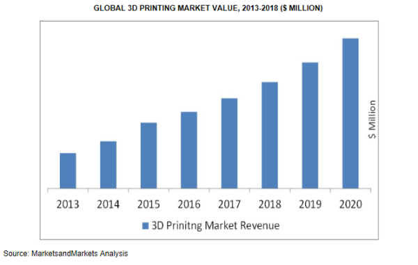 global-3d-printing-market-1