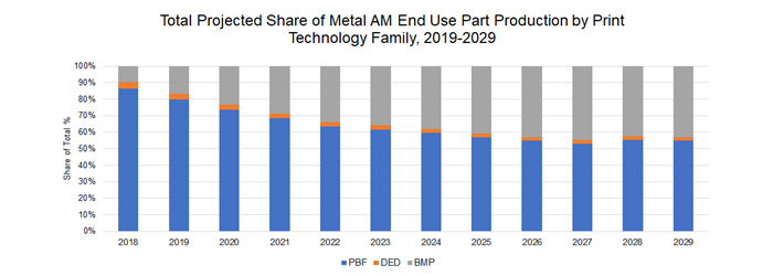 Fabrication additive métal production