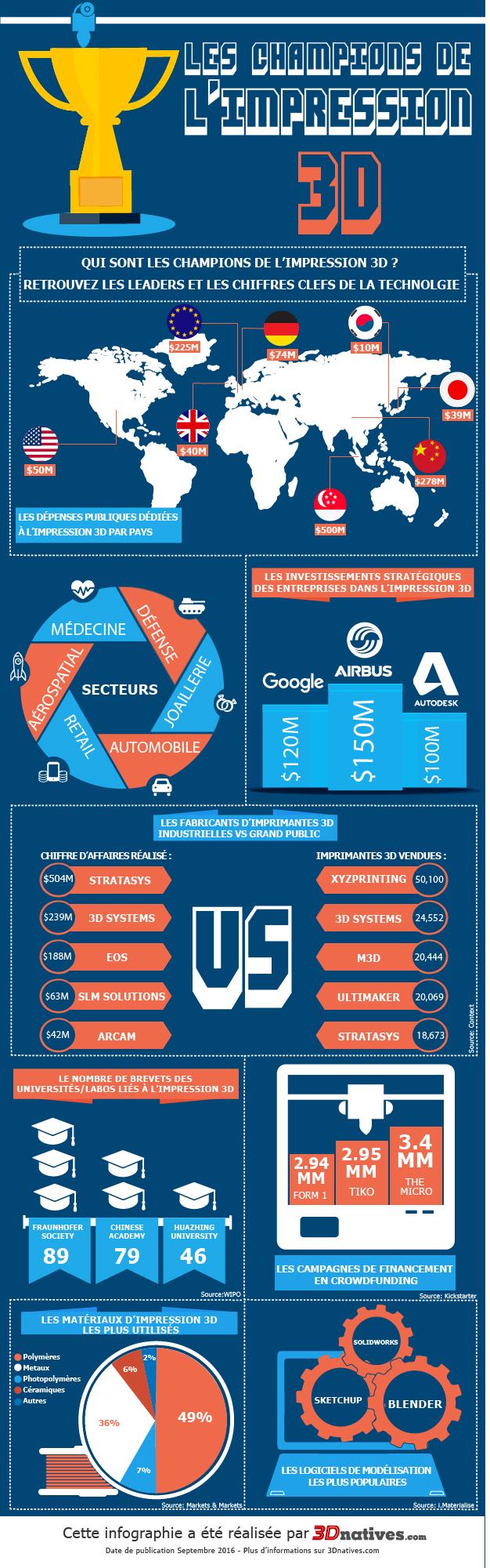 infographie_championsof3DP