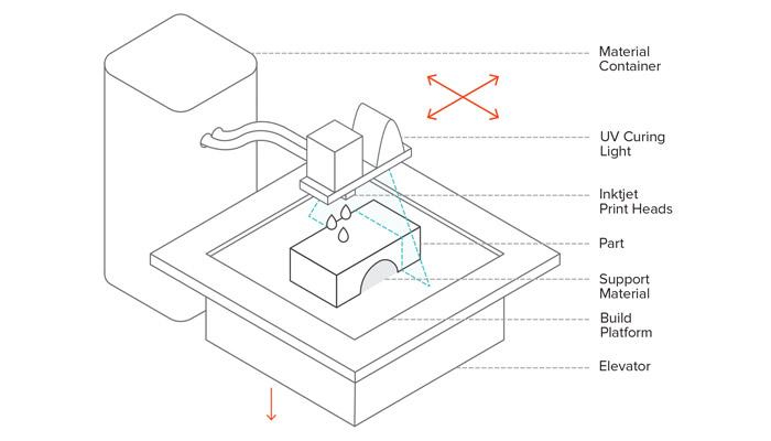impression 3D par jet de matière
